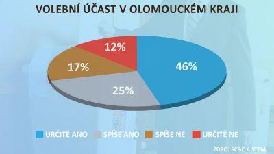 Volební účast v Olomouckém kraji